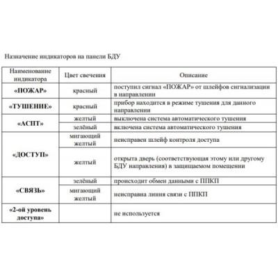 БДУ / Блок дистанционного управления BDUGAMMA